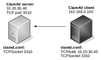 ClamAV-client-server